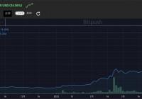 高性能公链Solana代币SOL涨破历史新高