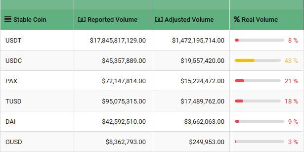 币安、火币、OKEx哪家交易所刷量最多?