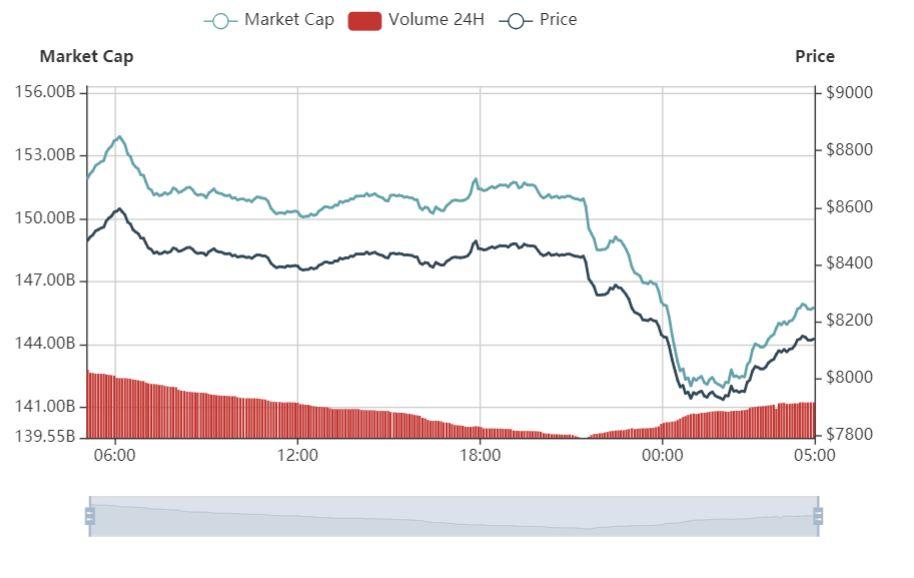 加密市场再次下探,比特币一度跌破8000美元-宏链财经