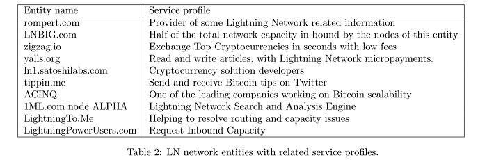 """币世界-网络规模增长造成可持续假象,闪电网络""""经济不合理""""且有隐私问题"""