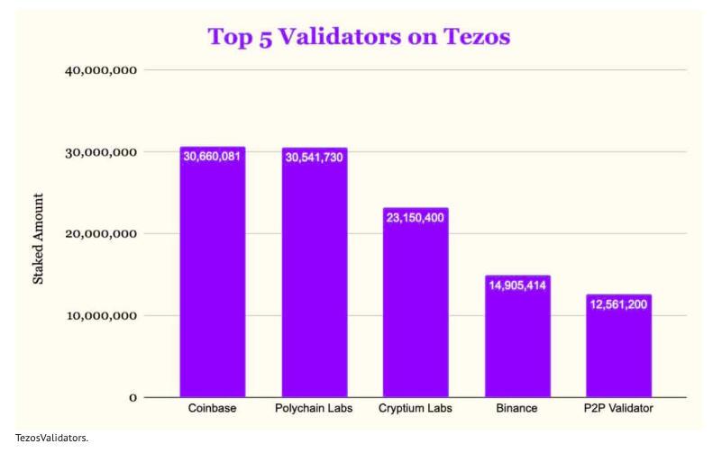 币世界- Coinbase成为Tezos最大验证节点,会是交易所新趋势吗?
