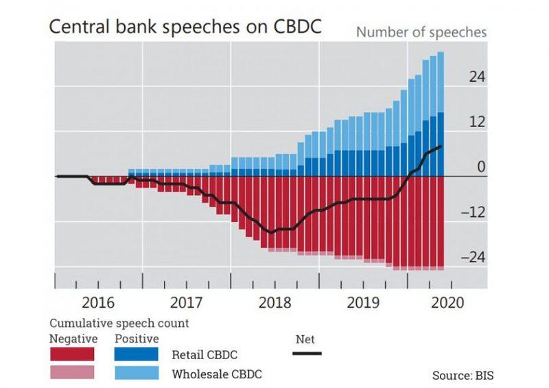 央行数字货币