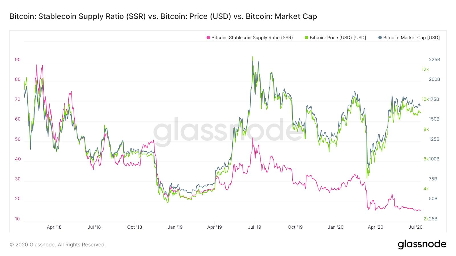 SSR, Bitcoin price and market capitalization