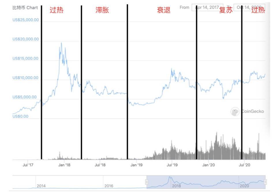 区块链市场的「美林时钟」:如何把握周期性机会?
