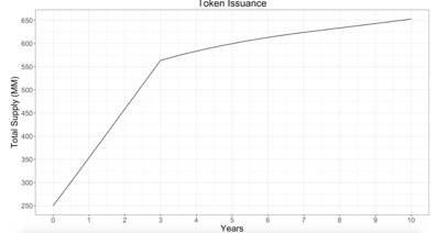 OKEx Research:读懂高性能公链 Solana 扩容原理与代币经济