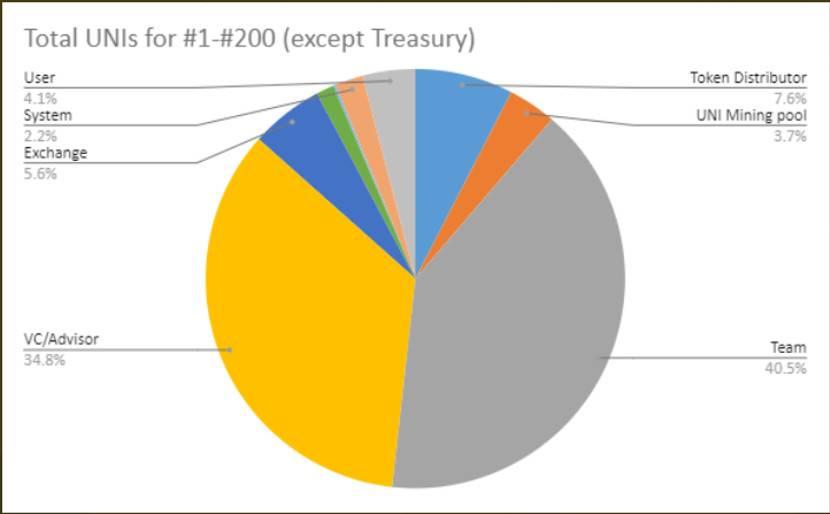 深度分析 UNI 代币:为 Uniswap 的去中心化号号脉,它真的去中心化吗?