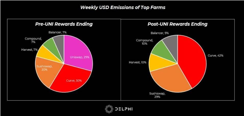 Delphi Digital:Uniswap 停礦對DeFi 世界會產生哪些影響?