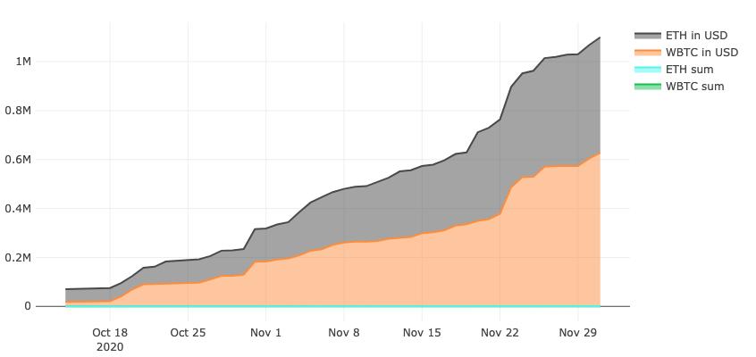 资料来源:Dune Analytics