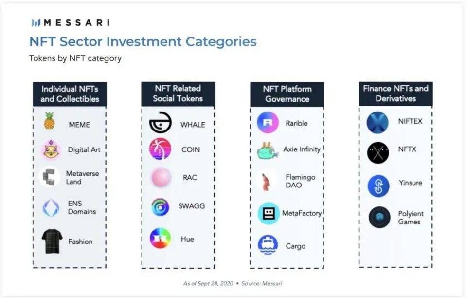 Messari 年度报告:2021 加密货币投资十大趋势