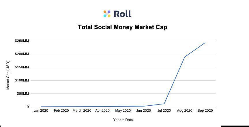 社区代币爆发前夜:这是加密金融最有潜力对接现实世界的增量市场