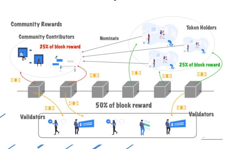 三分钟了解波卡生态 DApp 平台 Plasm 特性与代币激励