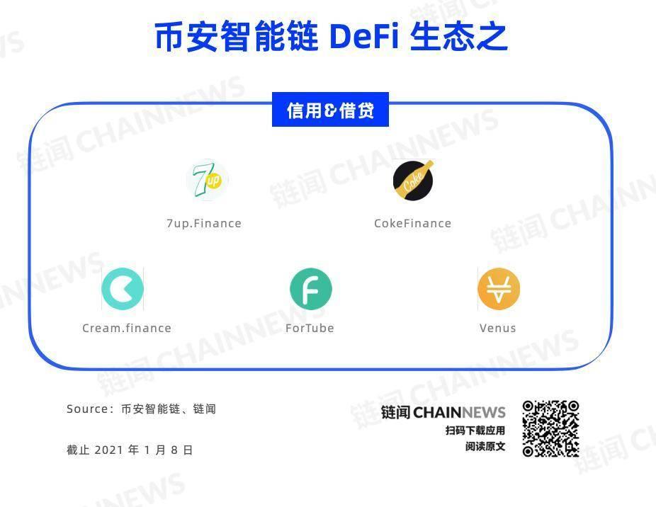 一文纵览币安智能链全景图:DeFi、NFT 等 26 个细分赛道多线发展