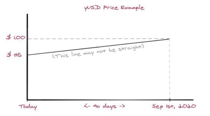 解析三类 DeFi 固定收益协议:固定利率贷款、利率市场与证券化