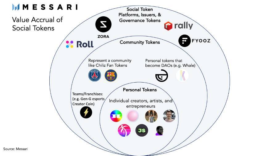 Messari:图解社交代币类别及价值捕获