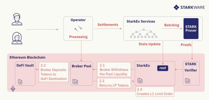 币世界-引介 | DeFi Pooling:为现有的 L1 项目提供可扩展性