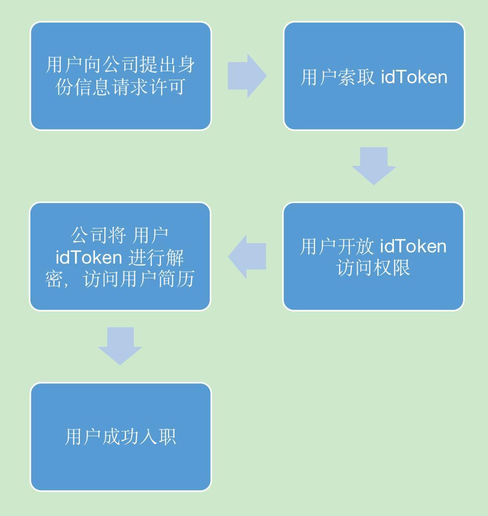 币世界-深度解析:NFT如何赋能身份识别?