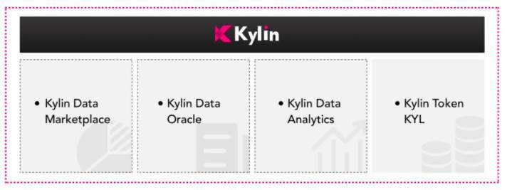 三分钟了解 Kylin Network:波卡上的跨链预言机