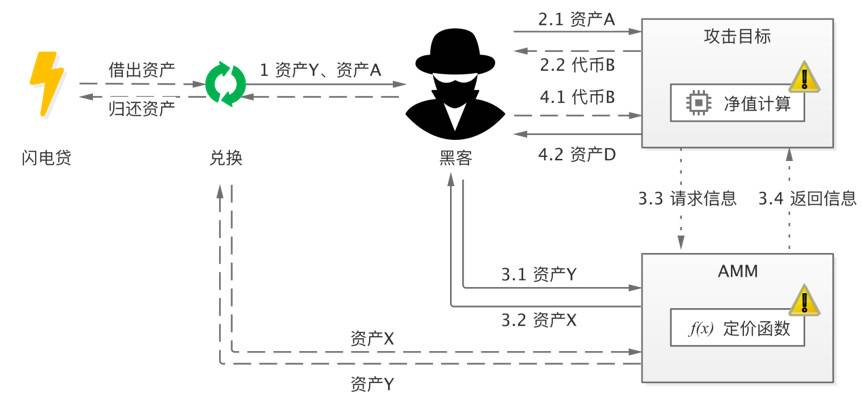 HashKey 曹一新:深入分析 DeFi 经济攻击的常见模式
