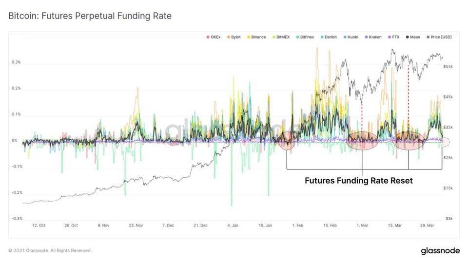 Glassnode 数据洞察丨万亿美元市值成比特币重要支撑?