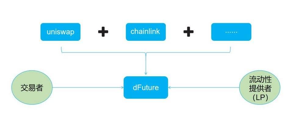 头等仓:全面解析 DeFi 衍生品平台 dFuture 工作机制、经济模型与竞争优劣势