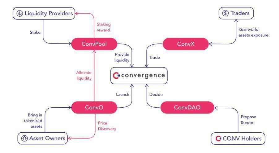 探讨 DeFi 向真实世界资产「破圈」之路:以 Convergence 为例