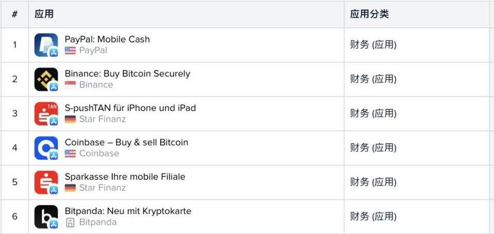 从谷歌和苹果应用商店榜单,我们看到了加密货币用户入场的证据