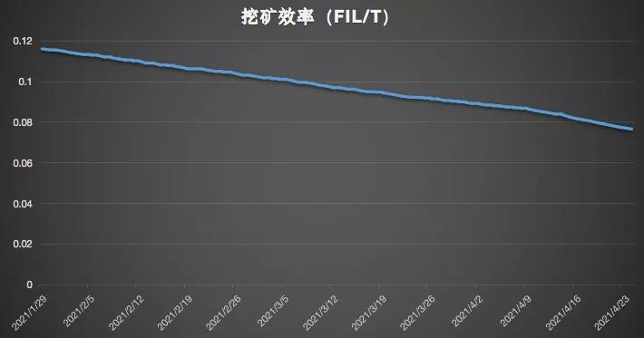 币世界-Filecoin的第二增长曲线:抵押下降