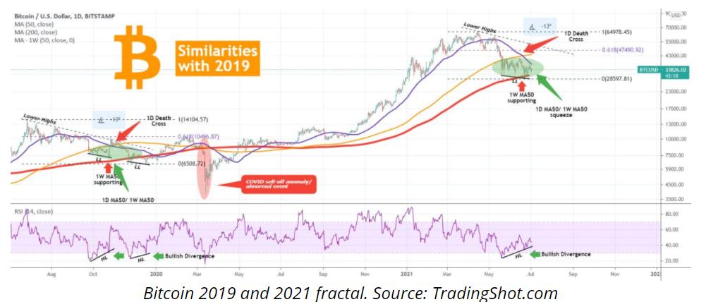 比特币走势神似2019年下半年,价格或将反弹至5万美元