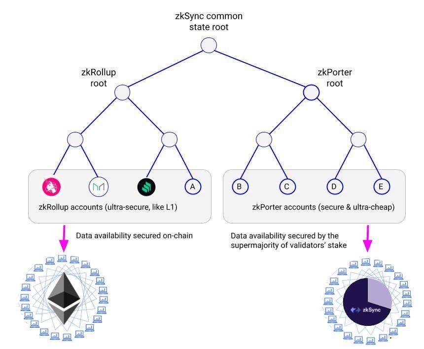 听 Arbitrum 创始人谈未来发展之路:与 Arbitrum One 并行的扩容技术已在路上