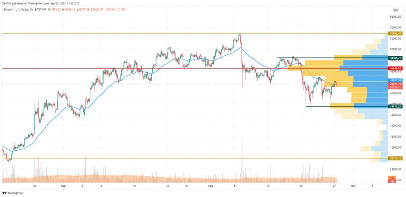 TradingView 的 BTC/USD 图表