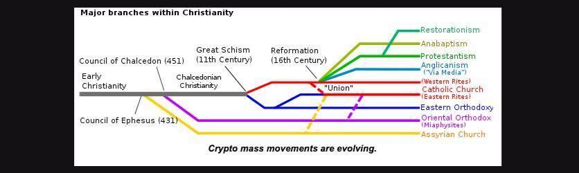 加密货币模仿周期:比特币宗教与以太坊的复活