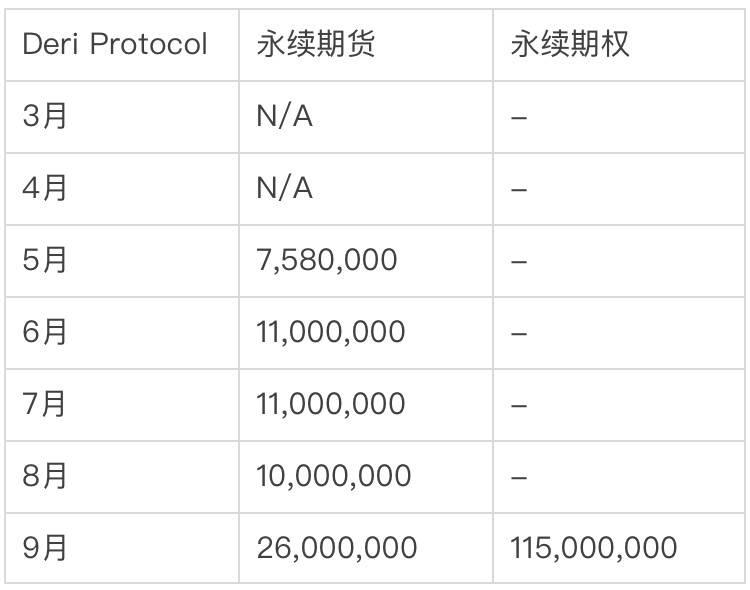 全面解析去中心化衍生品协议 Deri Protocol:业务模式、竞争格局及估值逻辑